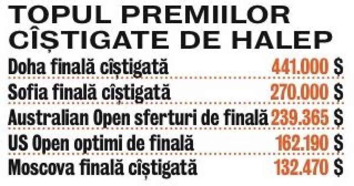 Simona Halep şi-a făcut cadou un Range Rover de 80.000$ » Cum decurge viaţa unei jucătoare de top 10 WTA
