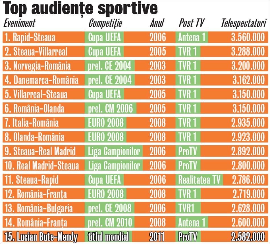 386433-top-15-audiente.jpg