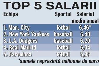 613054-top-salarii-echipe.jpg