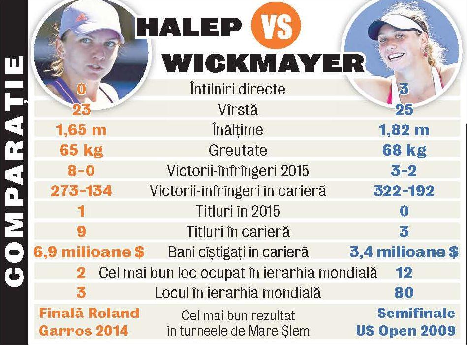 649077-comparatie-halep-wickmayer.jpg