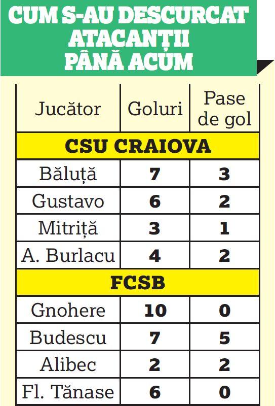 tabel fcsb csu