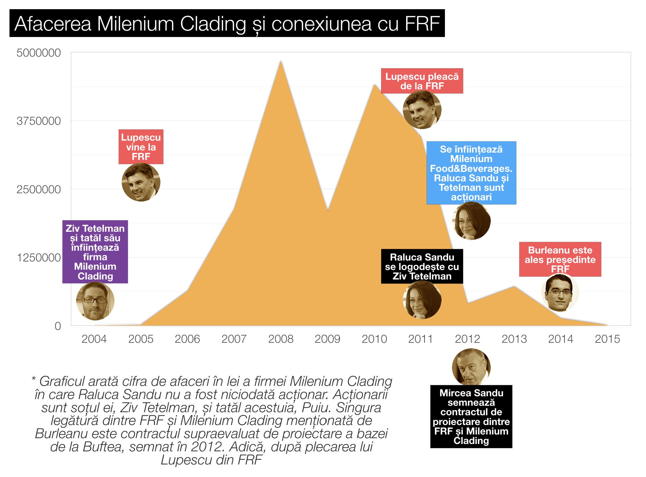 grafic milenium clading