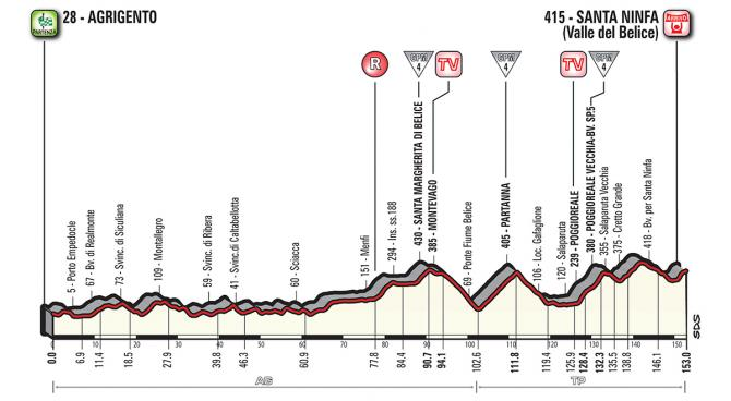 stage 5 profile 670