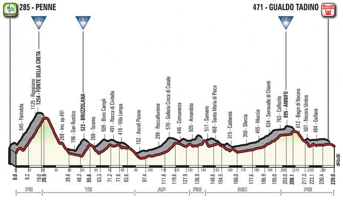 giro2018 stage10 profile 670