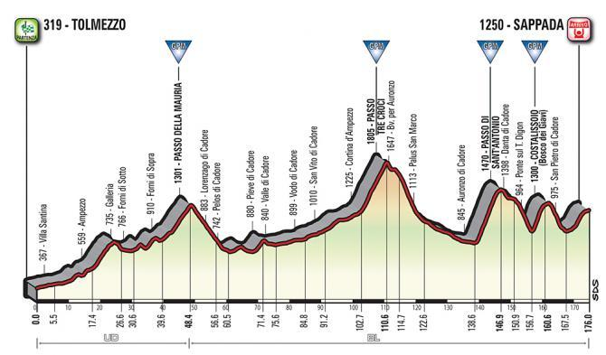 giro2018 stage15 profile 670 670
