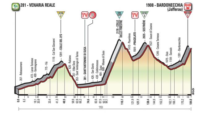stage 19 profile 670