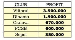 club profit