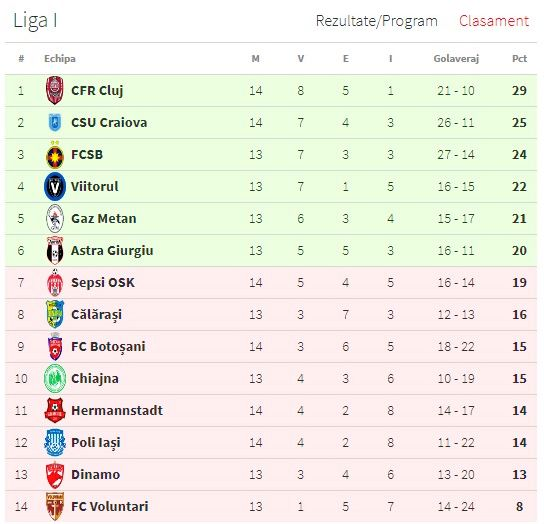 Cfr Cluj: CFR Cluj Humiliated FC Botosani Again And Scored 4 Points
