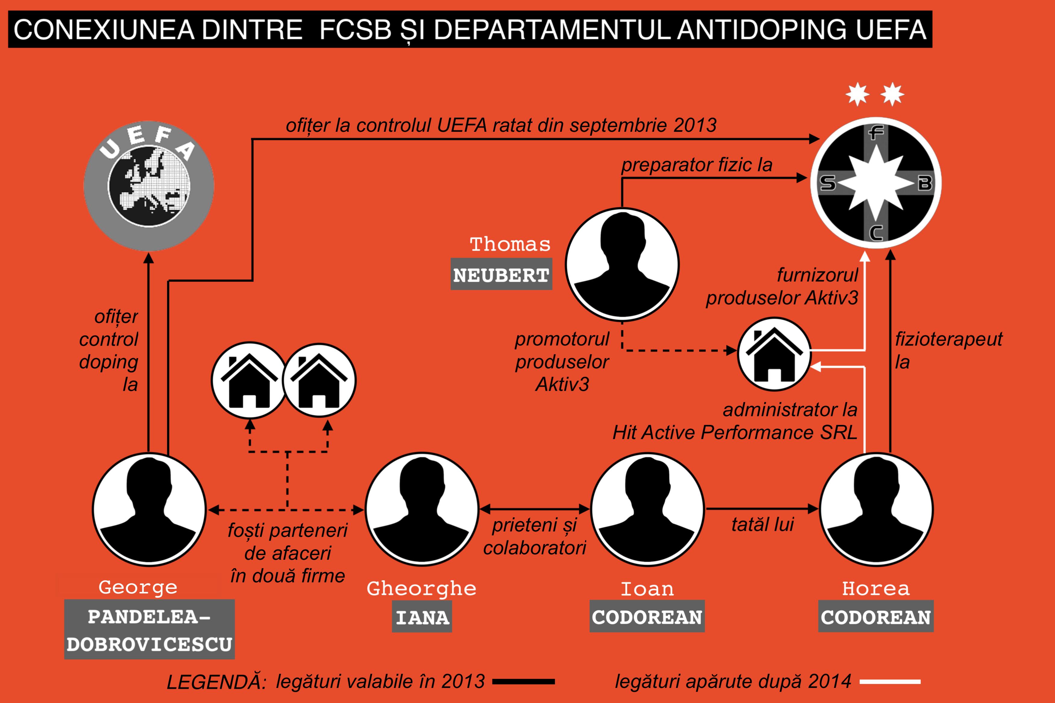 infografie doping conexiune