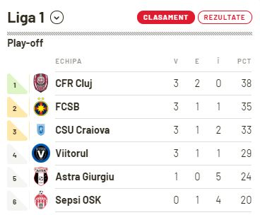 clasament play off