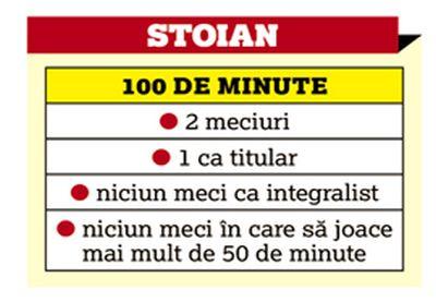 tabel stoian