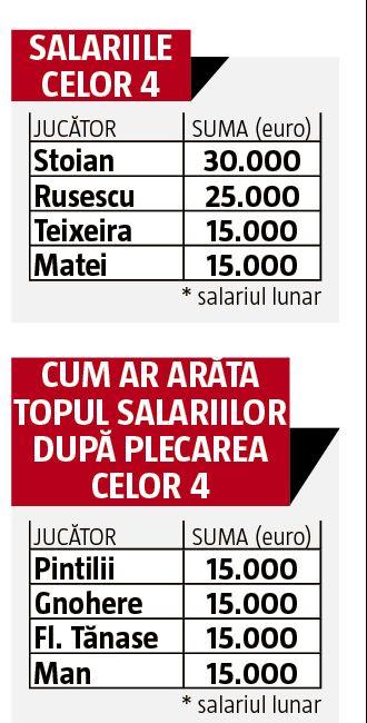 salariile