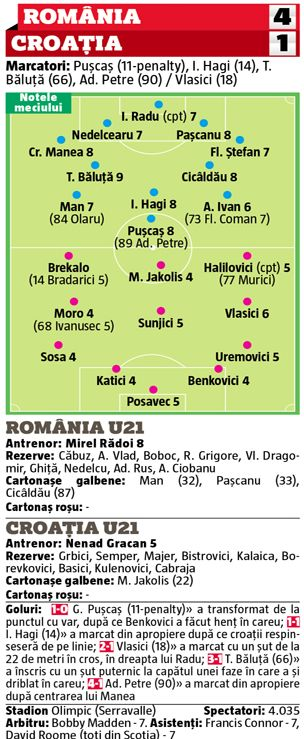 Note GSP - România U21 - Croația U21