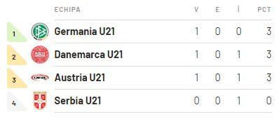Clasament Grupa B - EURO 2019
