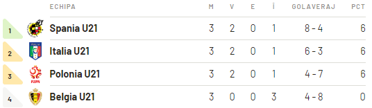 Group A Ranking