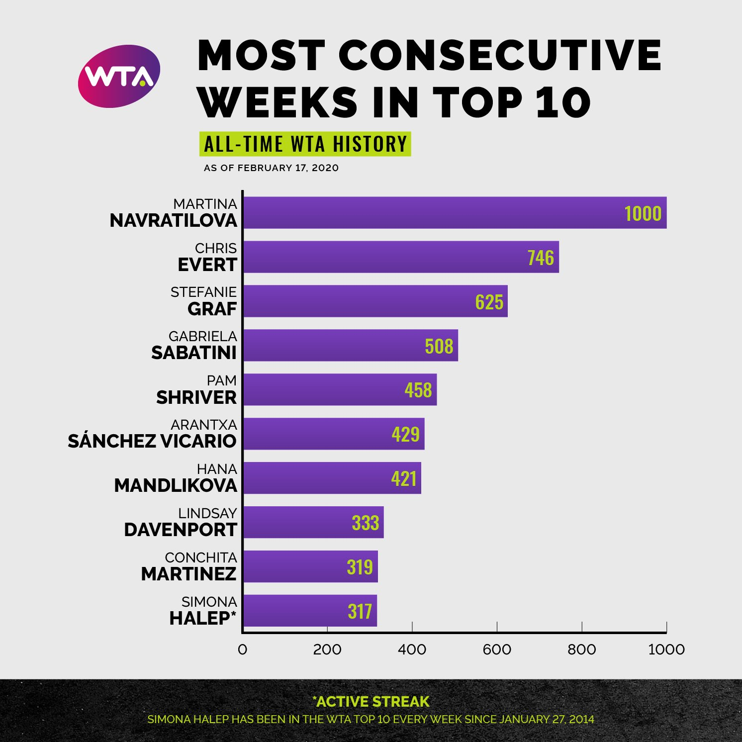top 10 WTA