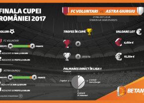 Finala Cupei României, Voluntari – Astra, un meci cu miză europeană