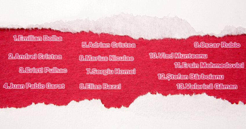 Iată lista jucătorilor plecaţi de la Dinamo în acest an